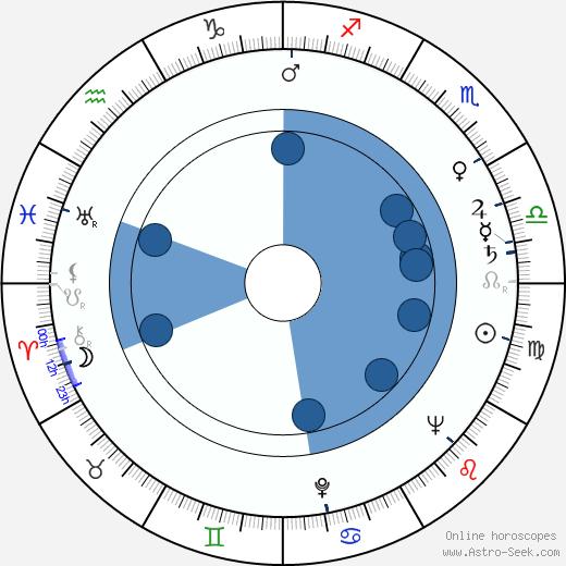 Witold Lesiewicz wikipedia, horoscope, astrology, instagram