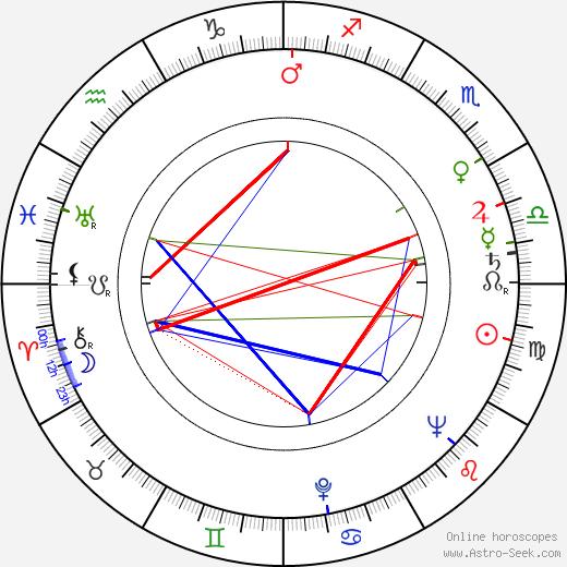 Witold Lesiewicz tema natale, oroscopo, Witold Lesiewicz oroscopi gratuiti, astrologia