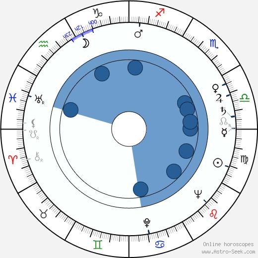Wolfgang Urchs wikipedia, horoscope, astrology, instagram