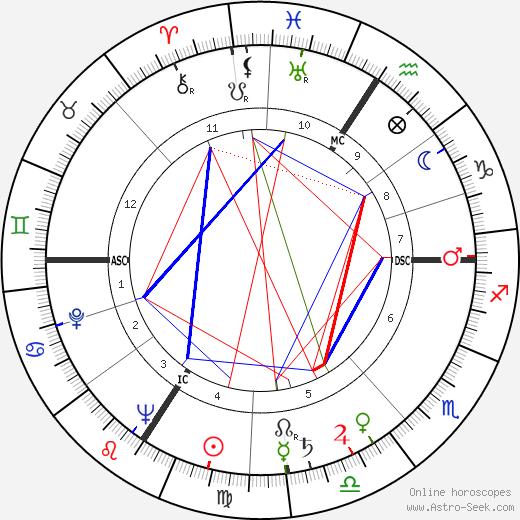 Ивонн Де Карло Yvonne De Carlo день рождения гороскоп, Yvonne De Carlo Натальная карта онлайн