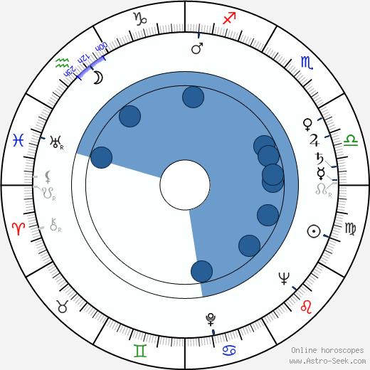 Zora Rozsypalová wikipedia, horoscope, astrology, instagram