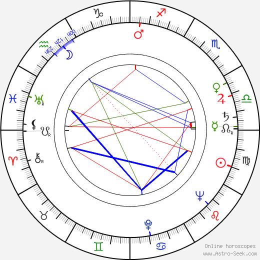 Zora Rozsypalová tema natale, oroscopo, Zora Rozsypalová oroscopi gratuiti, astrologia
