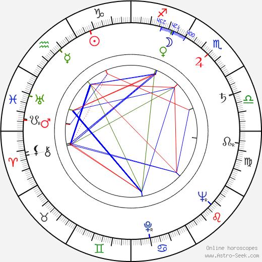 Адам Мулярчик Adam Mularczyk день рождения гороскоп, Adam Mularczyk Натальная карта онлайн