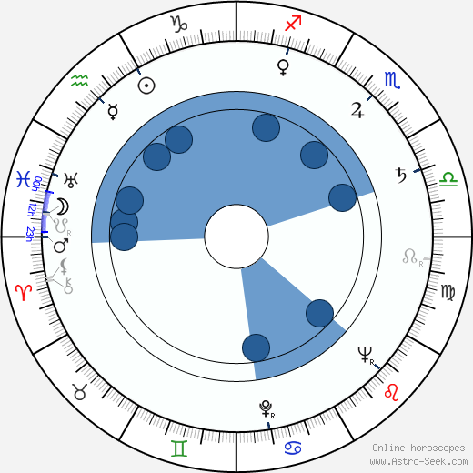 Alberto de Mendoza wikipedia, horoscope, astrology, instagram