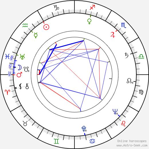 Альберто Де Мендоса Alberto de Mendoza день рождения гороскоп, Alberto de Mendoza Натальная карта онлайн