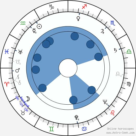 Aleksander Benczak wikipedia, horoscope, astrology, instagram