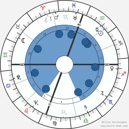 Anne Jeffreys wikipedia, horoscope, astrology, instagram