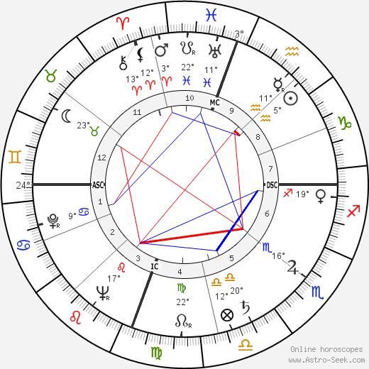 Anne Jeffreys birth chart, biography, wikipedia 2018, 2019