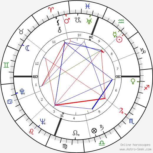 Anne Jeffreys astro natal birth chart, Anne Jeffreys horoscope, astrology