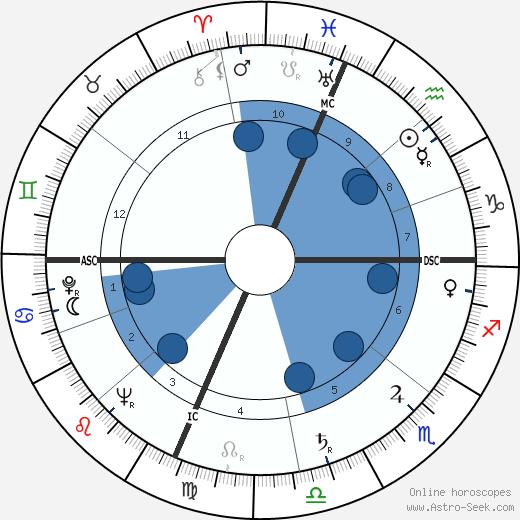 Bernard Gersten wikipedia, horoscope, astrology, instagram