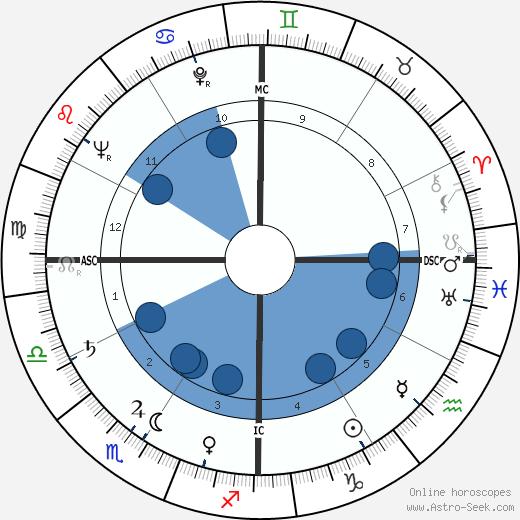 Carroll Shelby wikipedia, horoscope, astrology, instagram