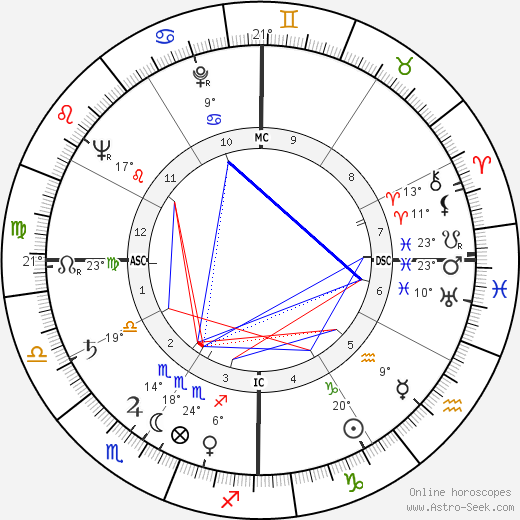 Carroll Shelby birth chart, biography, wikipedia 2018, 2019