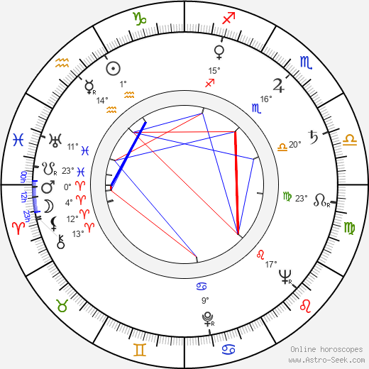 Diana Douglas birth chart, biography, wikipedia 2019, 2020
