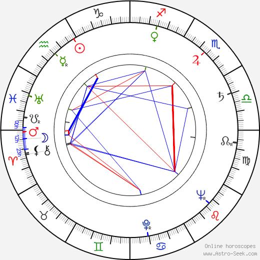 Diana Douglas astro natal birth chart, Diana Douglas horoscope, astrology