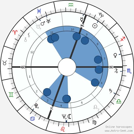 Edith Custer wikipedia, horoscope, astrology, instagram