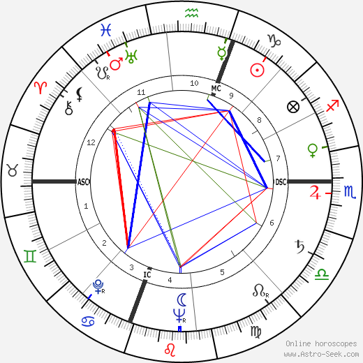 Edith Custer tema natale, oroscopo, Edith Custer oroscopi gratuiti, astrologia