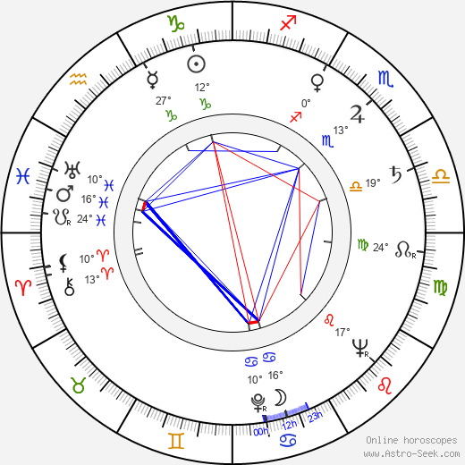 Emanuel Frynta birth chart, biography, wikipedia 2018, 2019
