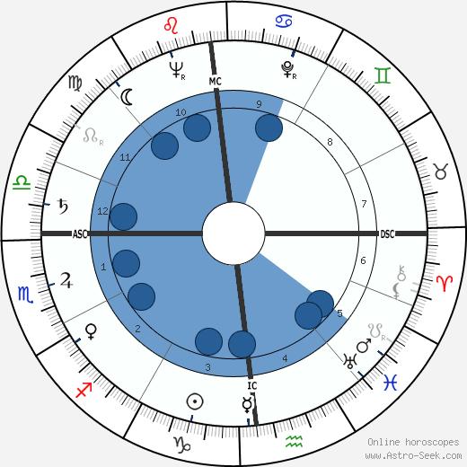 Giammarco Mezzadri wikipedia, horoscope, astrology, instagram