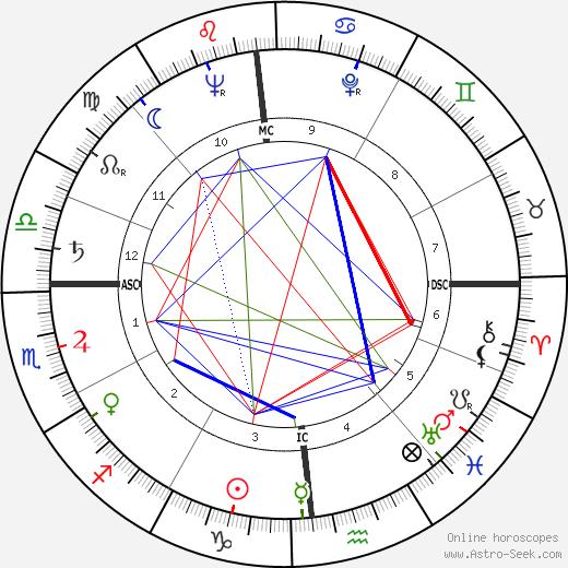 Giammarco Mezzadri tema natale, oroscopo, Giammarco Mezzadri oroscopi gratuiti, astrologia