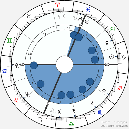 Giorgio Tozzi wikipedia, horoscope, astrology, instagram