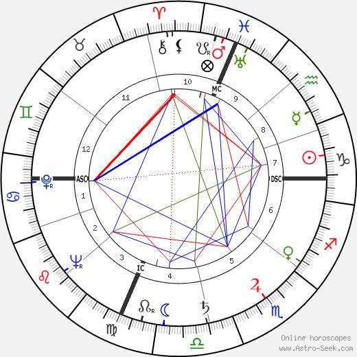 Джорджо Тоцци Giorgio Tozzi день рождения гороскоп, Giorgio Tozzi Натальная карта онлайн