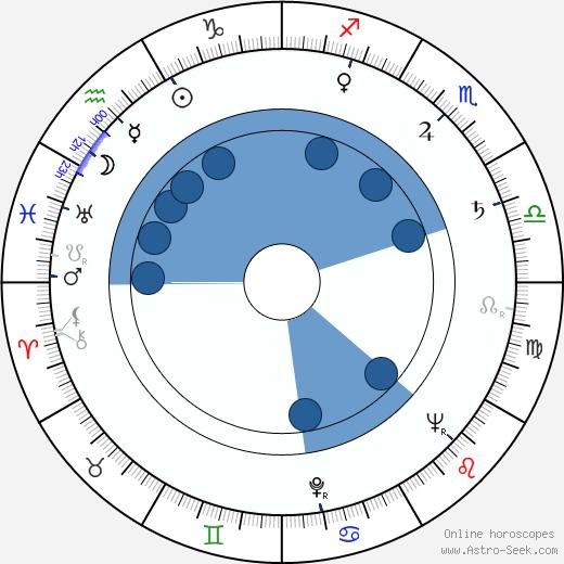 Hellmut Lange wikipedia, horoscope, astrology, instagram