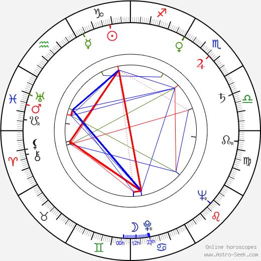 Henryk Bak tema natale, oroscopo, Henryk Bak oroscopi gratuiti, astrologia