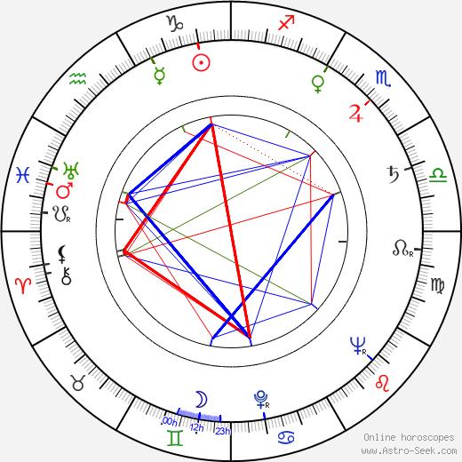 Idi Amin astro natal birth chart, Idi Amin horoscope, astrology