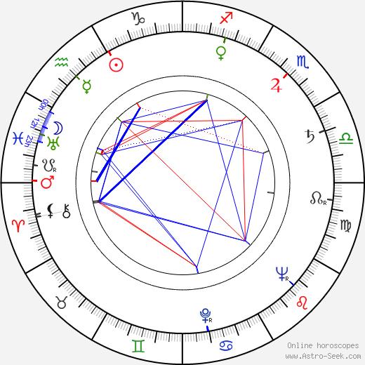 Ilja Bojanovský tema natale, oroscopo, Ilja Bojanovský oroscopi gratuiti, astrologia