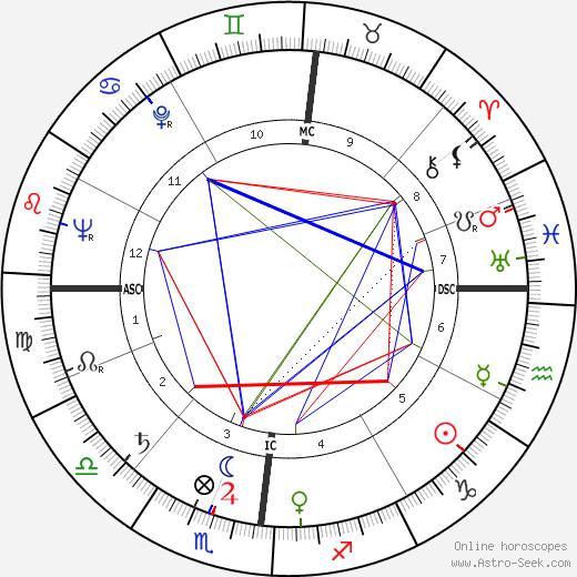 Jacqueline Maillan astro natal birth chart, Jacqueline Maillan horoscope, astrology
