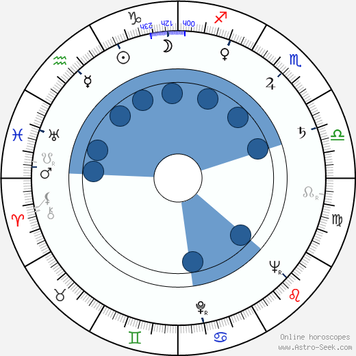 Jan Vladislav wikipedia, horoscope, astrology, instagram