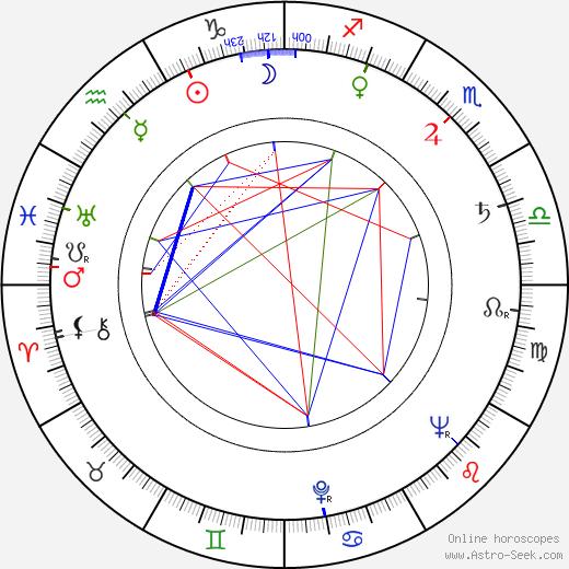 Jan Vladislav astro natal birth chart, Jan Vladislav horoscope, astrology