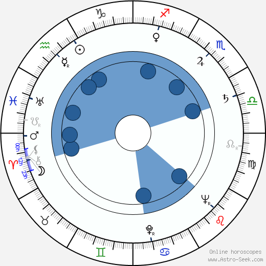 Jozef Sodoma wikipedia, horoscope, astrology, instagram