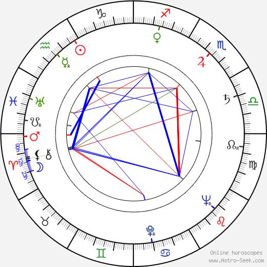 Jozef Sodoma день рождения гороскоп, Jozef Sodoma Натальная карта онлайн