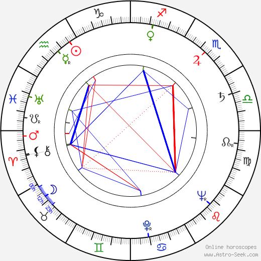 Krystyna Borowicz astro natal birth chart, Krystyna Borowicz horoscope, astrology