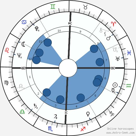 Larry Buchanan wikipedia, horoscope, astrology, instagram