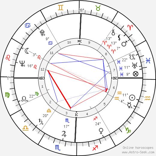 Larry Buchanan birth chart, biography, wikipedia 2020, 2021