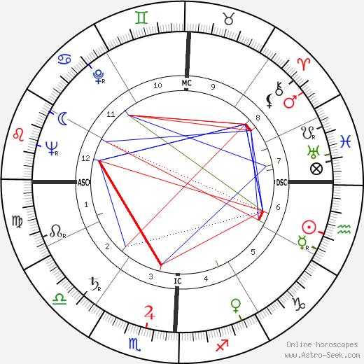 Larry Buchanan birth chart, Larry Buchanan astro natal horoscope, astrology