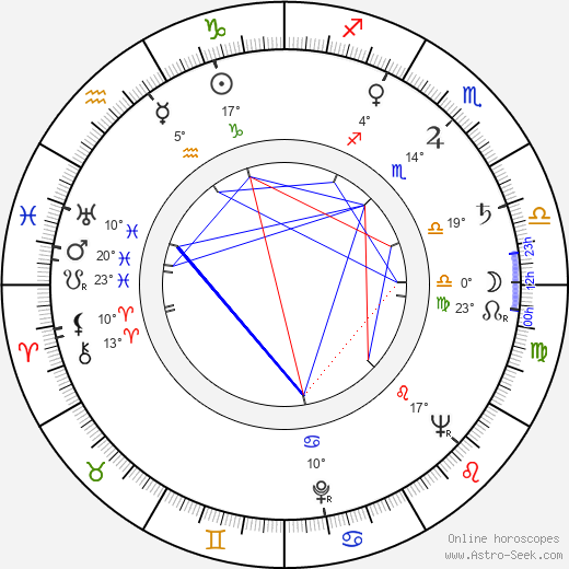 Larry Storch birth chart, biography, wikipedia 2018, 2019