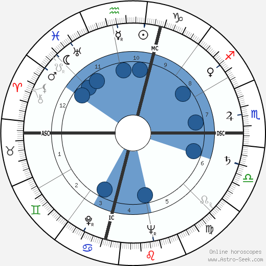 Lola Flores wikipedia, horoscope, astrology, instagram