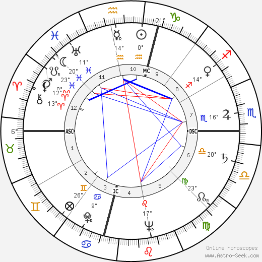 Lola Flores birth chart, biography, wikipedia 2018, 2019