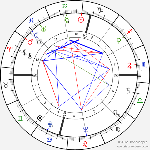 Lola Flores astro natal birth chart, Lola Flores horoscope, astrology