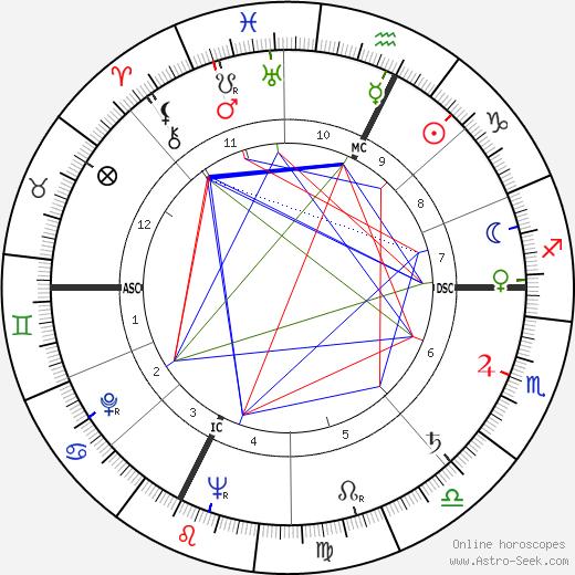 Lucien Barrière день рождения гороскоп, Lucien Barrière Натальная карта онлайн