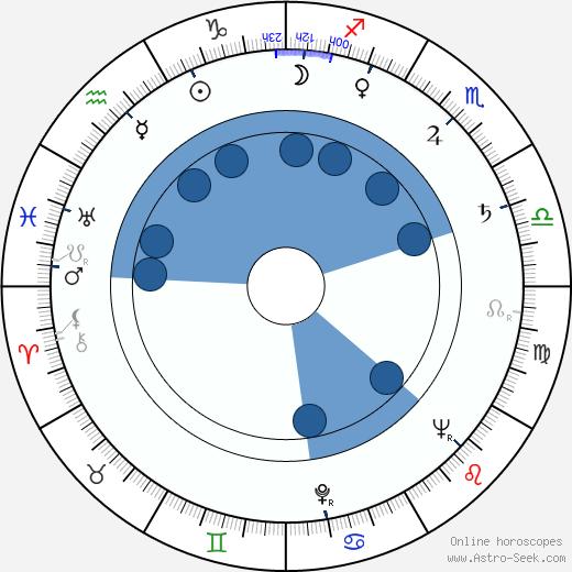 Mary Ann Jackson wikipedia, horoscope, astrology, instagram