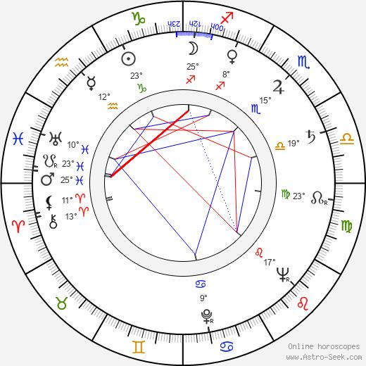 Mary Ann Jackson birth chart, biography, wikipedia 2019, 2020