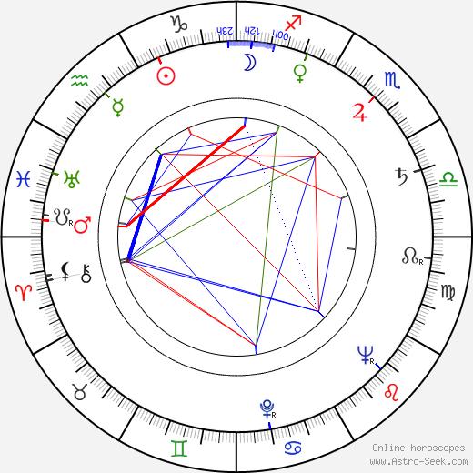 Mary Ann Jackson birth chart, Mary Ann Jackson astro natal horoscope, astrology