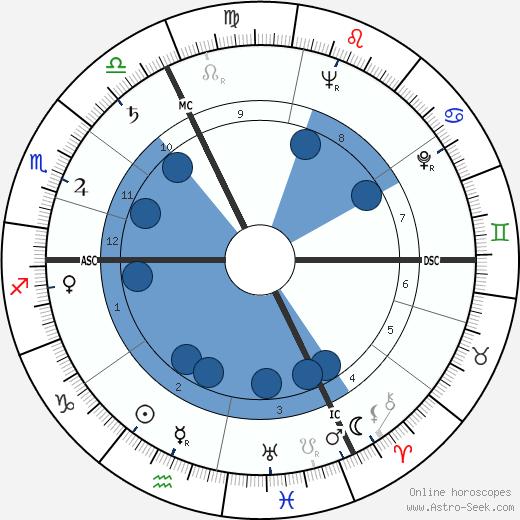 Michael Droit wikipedia, horoscope, astrology, instagram
