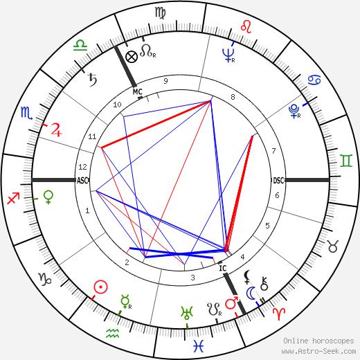 Michael Droit день рождения гороскоп, Michael Droit Натальная карта онлайн