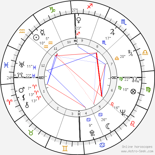 Norman Mailer birth chart, biography, wikipedia 2019, 2020