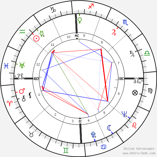 Norman Mailer astro natal birth chart, Norman Mailer horoscope, astrology